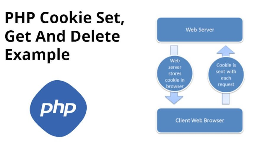 PHP Cookie Set, Get And Delete Example